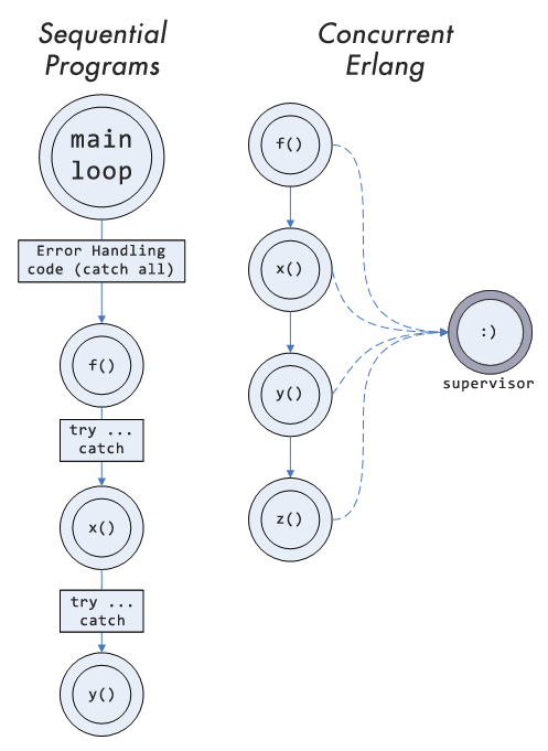 a diagram showing the different error handling models