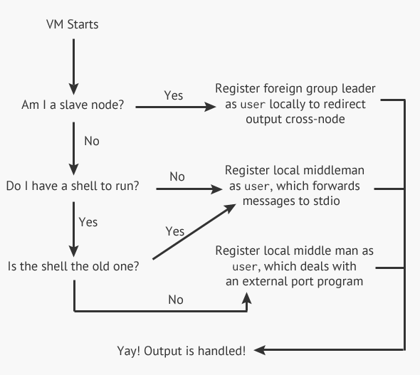 decision tree explaining type of 'user' to register