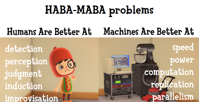 'HABA-MABA problems': a chart illustrating Fitt's model using in-game images
