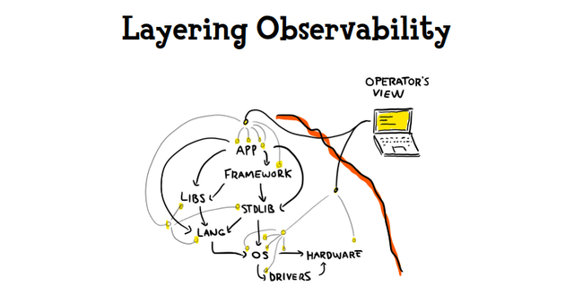 'Layering Observability': a drawing of abstraction layers and observation probes' locations