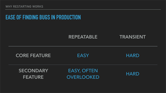 Ease of Finding Bugs in Production