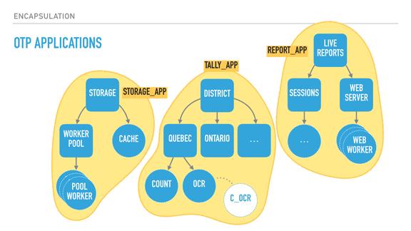 OTP apps